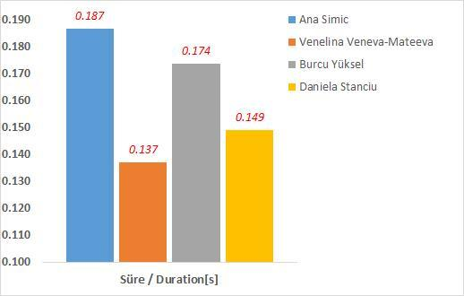 Sıçrama Evresi (Take-off Phase) süre duration [s] Take-off Hız / Velocity [m/s] V v V h 1. Ana Simic 1.94 0.187 2.19 3.32 2. Venelina Veneva-Mateeva 1.