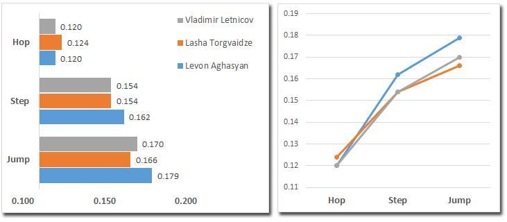 Hop, step ve jump destek evreleri süreleri Durations of support phase of hop,step and jump [s] *Süre Duration [s] Hop Step Jump 1. Levon Aghasyan 16.16 0.120 0.162 0.