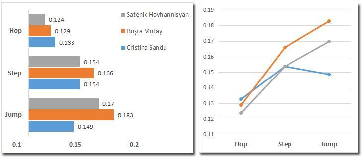 Hop, step ve jump destek evreleri süreleri Durations of support phase of hop,step and jump [s] *Süre Duration [s] Hop Step Jump 1. Cristina Sandu 13.27 0.133 0.154 0.