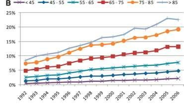Trends in the prevalence of AF in U.S. patients receiving hemodialysis, 1992 to 2006.