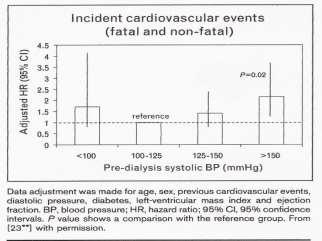 CREED(Cardiovascular Risk