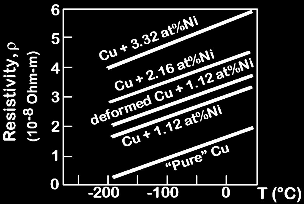 impurity atoms to Cu increases
