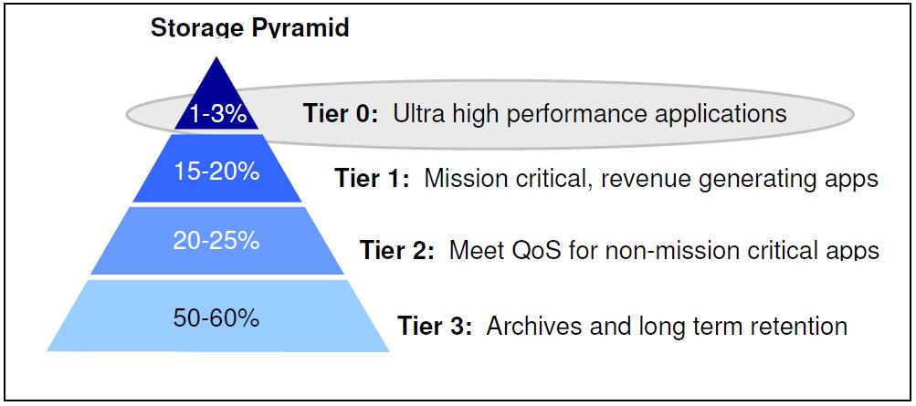 master data Tier 2: Non-production systems, persistency layers Tier 4: SAP archives ***