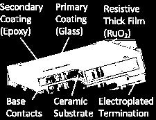 The resistive material is a special paste with a mixture of a binder, a carrier, and the metal oxides to be deposited.