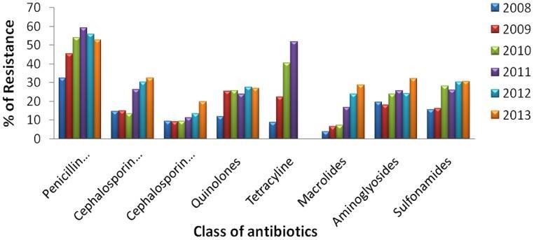 Antibiotic resistance pattern of E. coli.