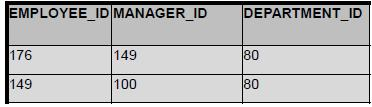 SELECT employee_id, manager_id, department_id WHERE manager_id IN (SELECT manager_id WHERE employee_id IN