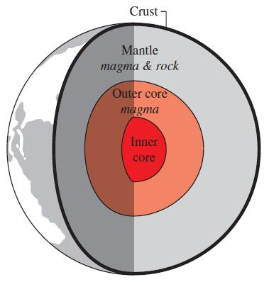 Yer kürenin iç kısmı. Jeotermal enerjinin kaynağı dünya çekirdeğidir ve yaklaşık 6500 km derinliğindedir. The core is made up of inner core (iron center) and outer core made up of very hot magma.