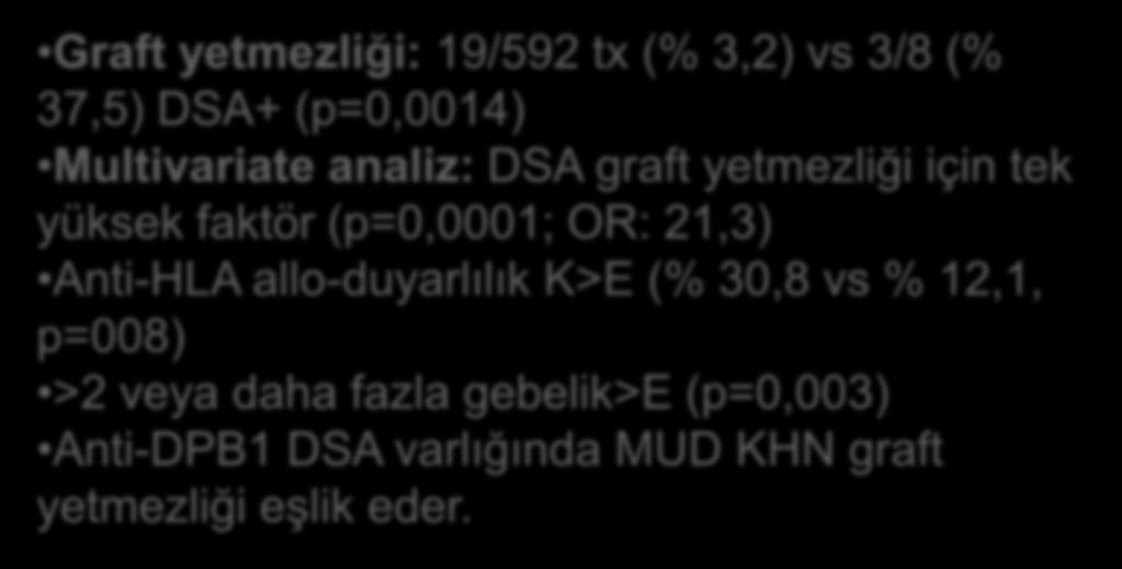 (% 37,5) DSA+ (p=0,0014) Multivariate analiz: DSA