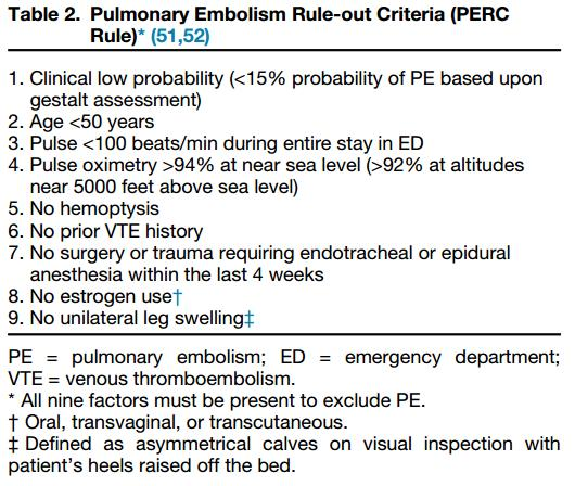 Kline JA, Mitchell AM, Kabrhel C, et al. Clinical criteria to prevent unnecessary diagnostic testing in emergency department patients with suspected pulmonary embolism.