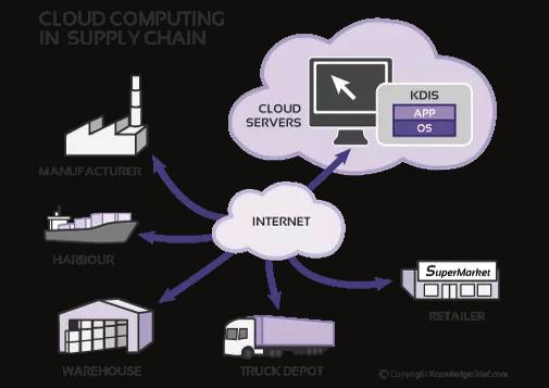 CLOUD COMPUTING: BENEFITS, RISKS, AND IMPLEMENTATIONS FOR THE SUPPLY CHAIN AND LOGISTICS Şule Birim (Manisa Celal Bayar University) database management system or any other software.