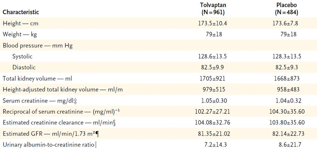 TEMPO (Tolvaptan Efficacy and Safety in Management of Polycystic Kidney Disease