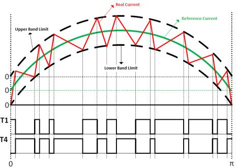 9. 4.2 Hysteresis Current Control (HCC) Aim of this control is to keep outside the current of converter within a hysteresis band determined.