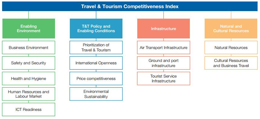 TOURISM AND INCOME LEVEL: COMPARISON OF COUNTRIES BY THE TRAVEL AND TOURISM COMPETITIVENESS INDEX Ayşe Demirhan, Mehmet Çağlar Figure 2.