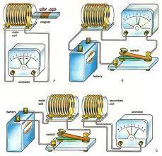 induction Circuits containing inductors 1873 Electricity and Magnetism
