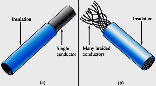 Types of Wire and Cable There are many types of wire to choose from for a given application.
