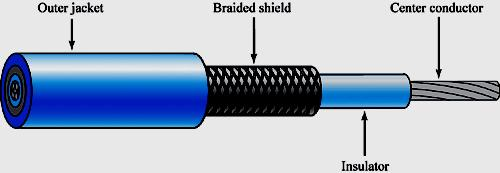 Coaxial Cable Coaxial cable consists of an insulated center conductor surrounded by a braided wire shield. A tough outer jacket encases both the center conductor and the braided shield.